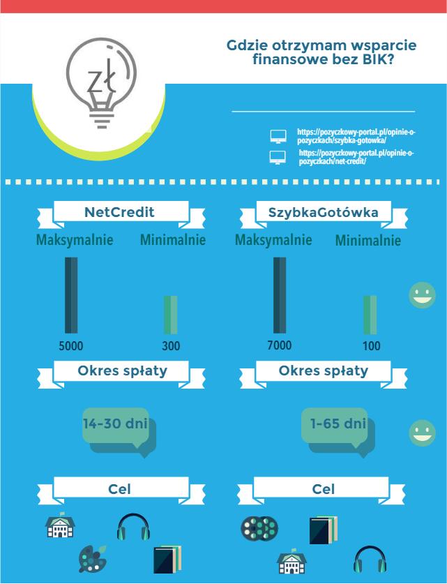 infografika pożyczki bez baz