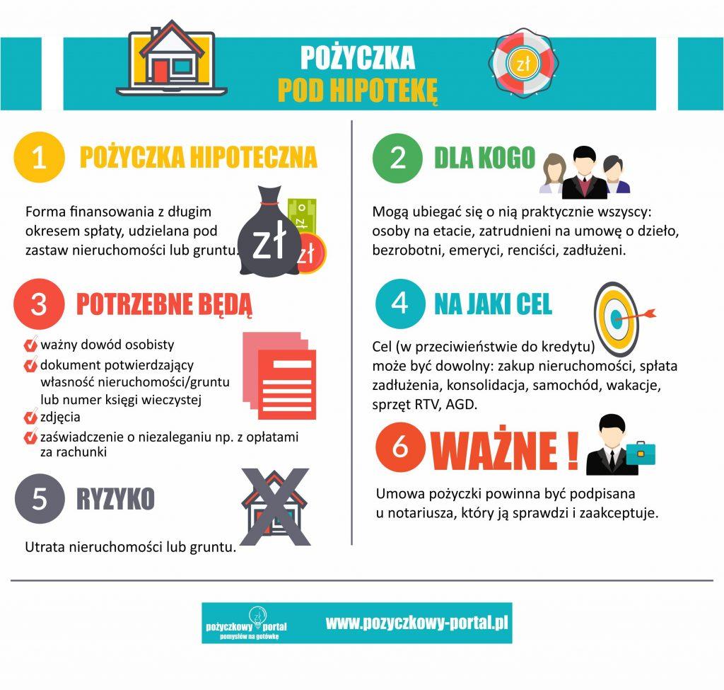 warunki pożyczki pod hipotekę bez zaświadczeń