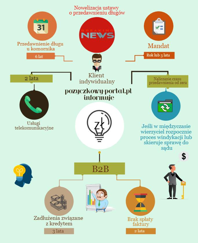 Przedawnienie długów infografika