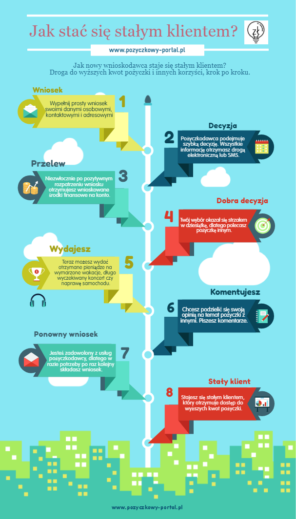 jak zostać stałym klientem infografika